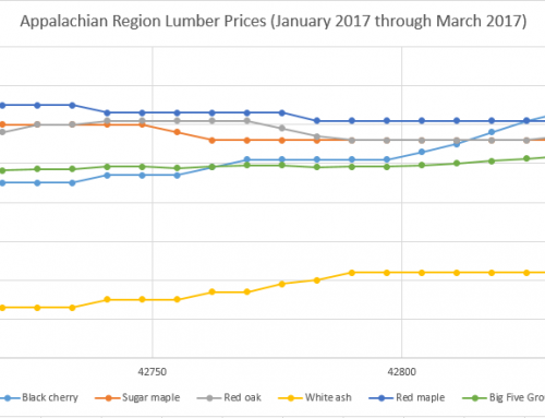 Highlights of the Appalachian Hardwood Timber Markets – Third Week of May 2017 Update