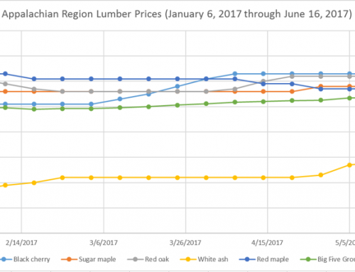 Highlights of the Appalachian Hardwood Lumber Markets – Third Week of June 2017 Update