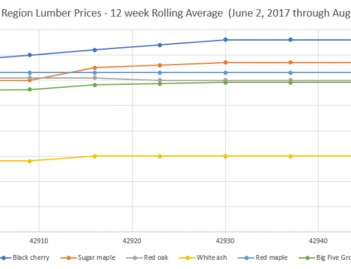 Highlights of the Appalachian Hardwood Lumber Markets – Third Week of August 2017 Update