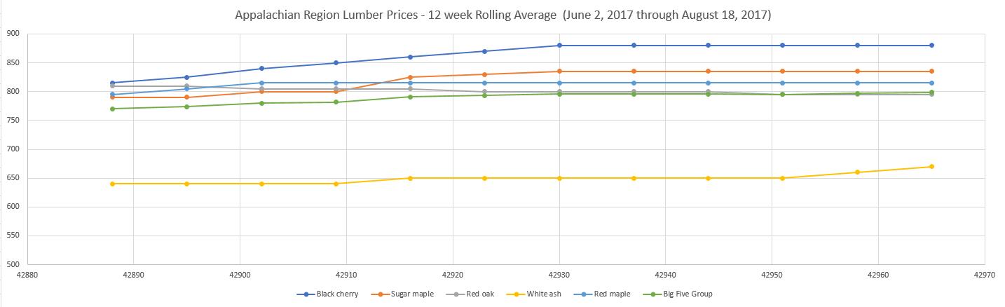 Highlights of the Appalachian Hardwood Lumber Markets – Third Week of August 2017 Update
