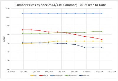 Lumber Prices by Species