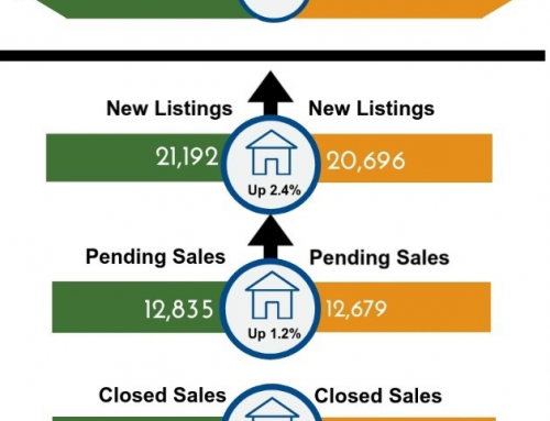 National Housing Starts and New York Housing Market Trends