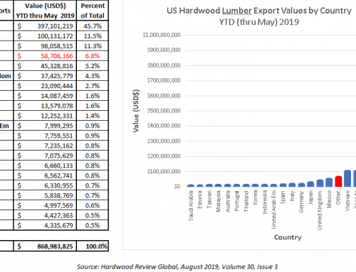 Our Other Export Markets