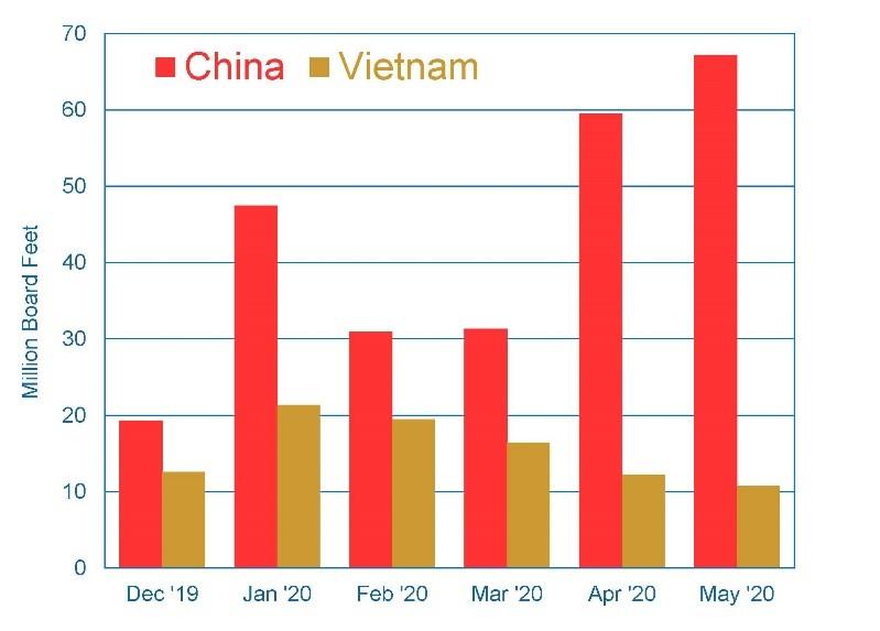 Figure 1. Hardwood lumber exports to China and Vietnam (Hardwood Review/USITC).