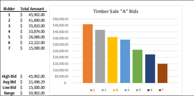 Timber Sale 'A' Bids