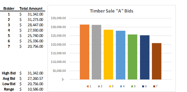 Timber Sale A