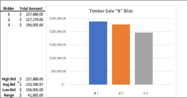 Timber Sale B