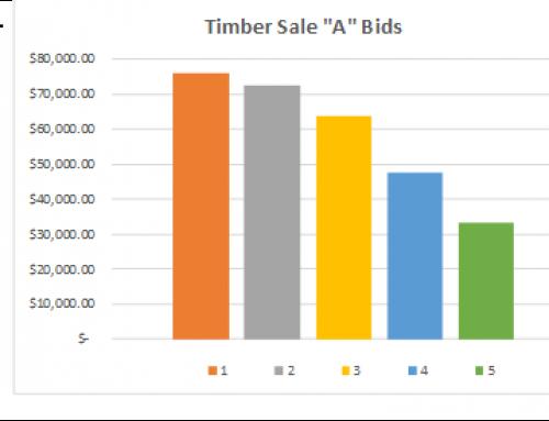 Sales Continue to Impress!