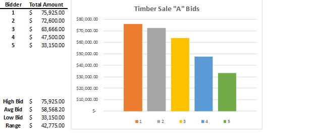 """A small timber sale (""""Timber Sale A"""") in southwestern NY delivered excellent results in this hot market."""
