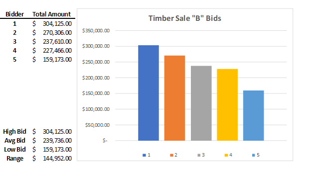 """Another sale of note (""""Timber Sale B"""") was held in northwestern PA and responded well to the local demand; this was a significantly larger sale in volume on about 44 acres."""