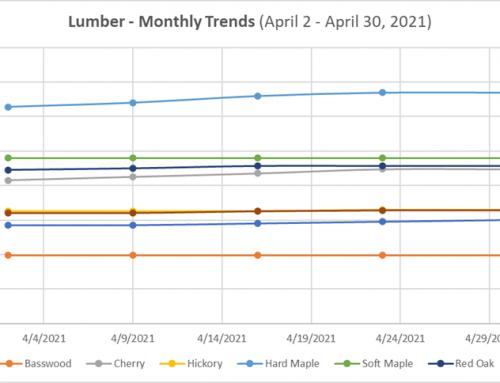 Hardwood Lumber Market Update – April 30, 2021